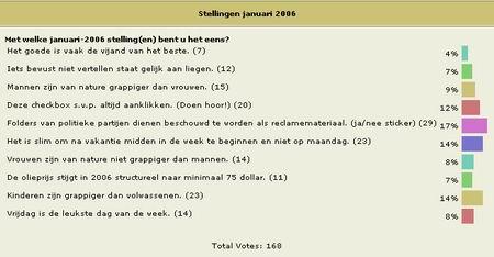 Poll December 2005