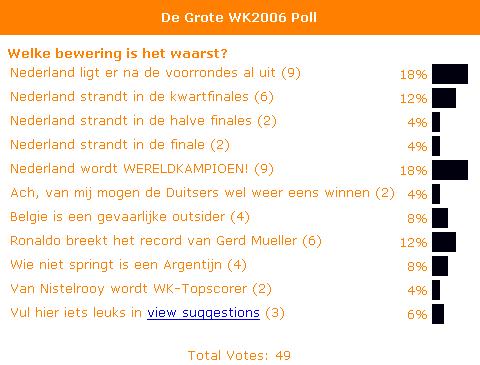 Uitslag WK2006-poll