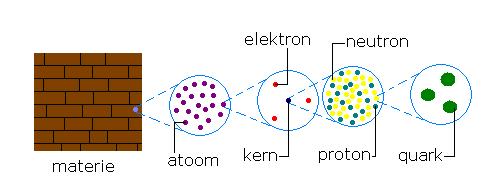 Wij zijn allemaal verzamelingen van dezelde quarks, hoe ongelofelijk dat soms ook lijkt
