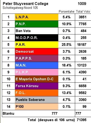 Uitslag Statenverkiezingen 27 januari 2006 Nederlandse Antillen, klik voor groter!