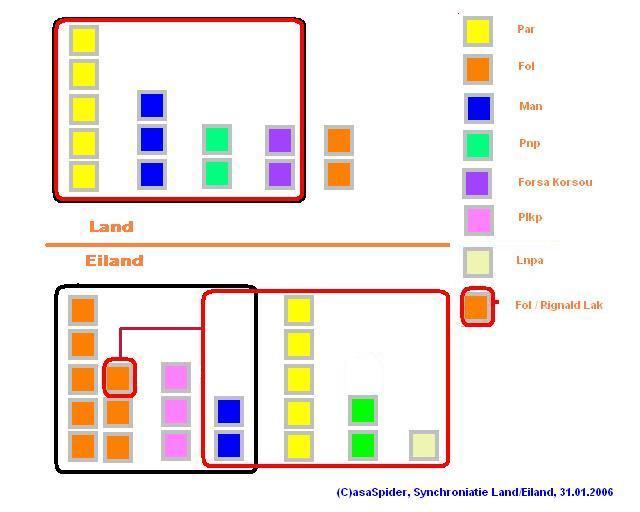 Scenario voor synchronisatie na Statenverkiezingen 27.01.2006, klik voor groter!
