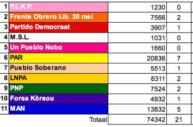 20.04.2007: Voorlopige uitslag Eilandsraadverkiezingen Curacao 2007. Klik voor groter.