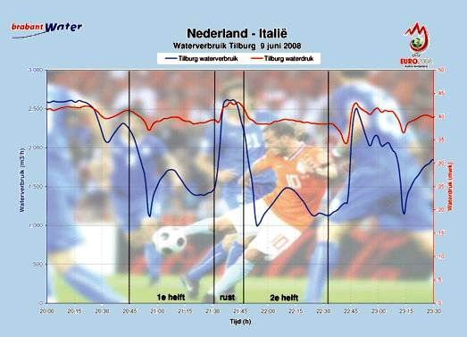 09.06.2008: Waterverbruik in Tilburg (en de rest van Nederland) vertoont opvallende curves tijdens Nederland-Italie 3-0. Klik voor groter.
