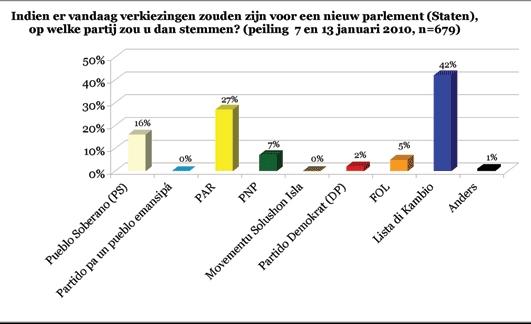16.01.2010: Prognose Statenverkiezingen Nederlandse Antillen 22.01.2010 voor het eiland Curacao (www.opinionkorsou.com). Klik voor groter.